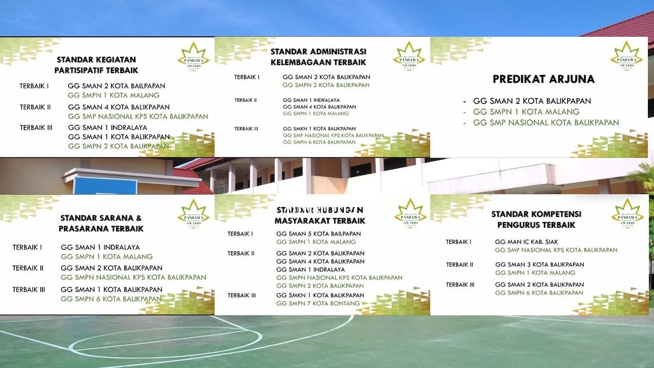 Prestasi Green Generation SMA Negeri 2 Balikpapan di Pandawa Awards 2020